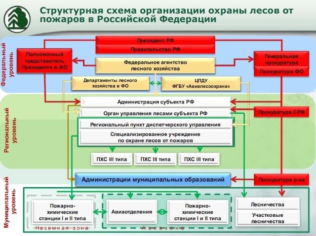 пожаров Схема охраны лесов