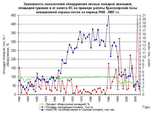 Зависимость показателей обнаружения л/пожаров авиацией